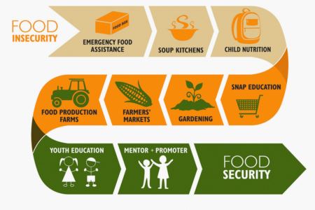 Gorge Grown Food Network Food Security Coalition